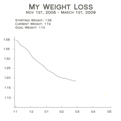 weight chart for women by age and height. hairstyles Height Weight Age
