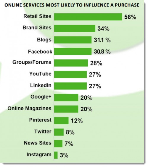 Online-services-most-likely-to-influence-a-purchase