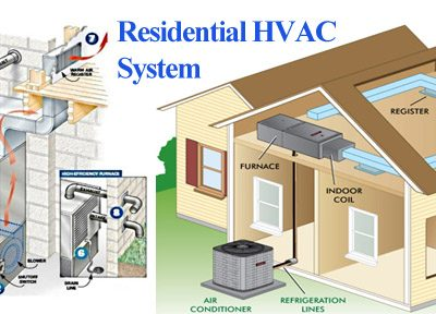 The Homeowners Mini-Guide to Modern HVAC Systems