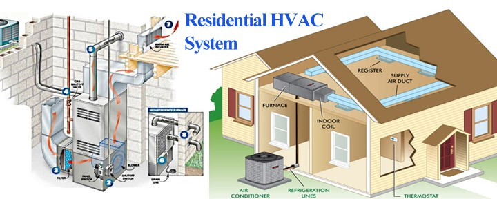 How Shopping for a New HVAC System is Not Like Buying a Car