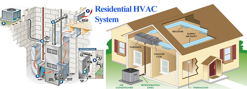 The homeowners mini guide to modern hvac systems the for Which heating system is best for a house